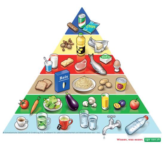 Lebensmittelpyramide